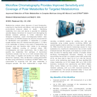 Improved sensitivity and coverage of polar metabolite
